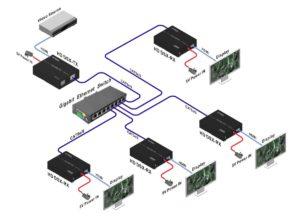 Splitter Video Over IP