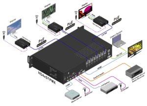 Matrice HDBase-T
