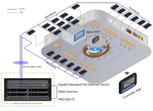 Matrice + Video Wall over IP